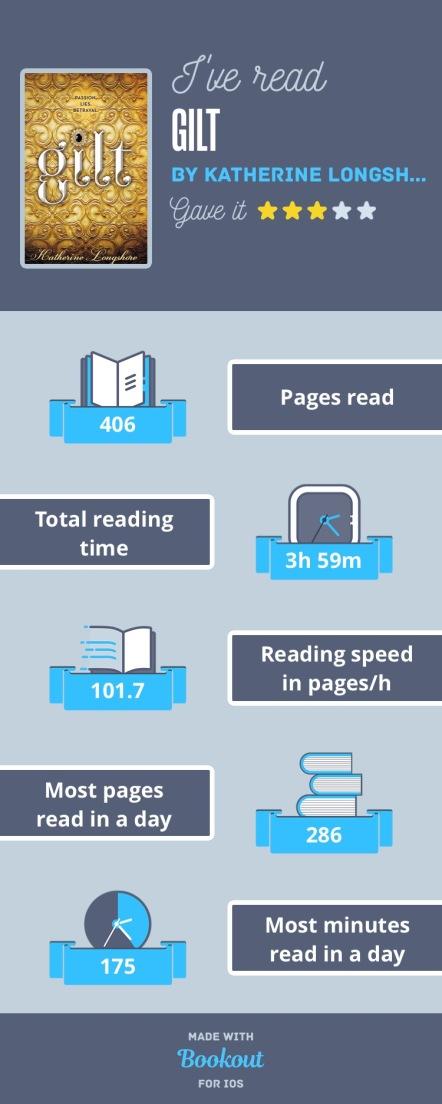 gilt infograph